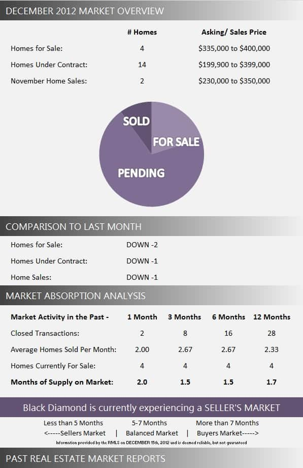 Black Diamond Wellington Florida Market Report December 2012