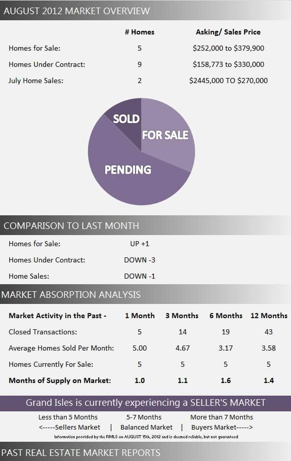Grand Isles Market Report August 2012