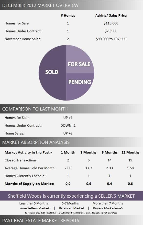 Sheffield Woods Wellington Florida Market Report December 2012