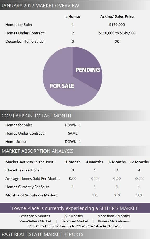 Towne Place Market Report January 2012