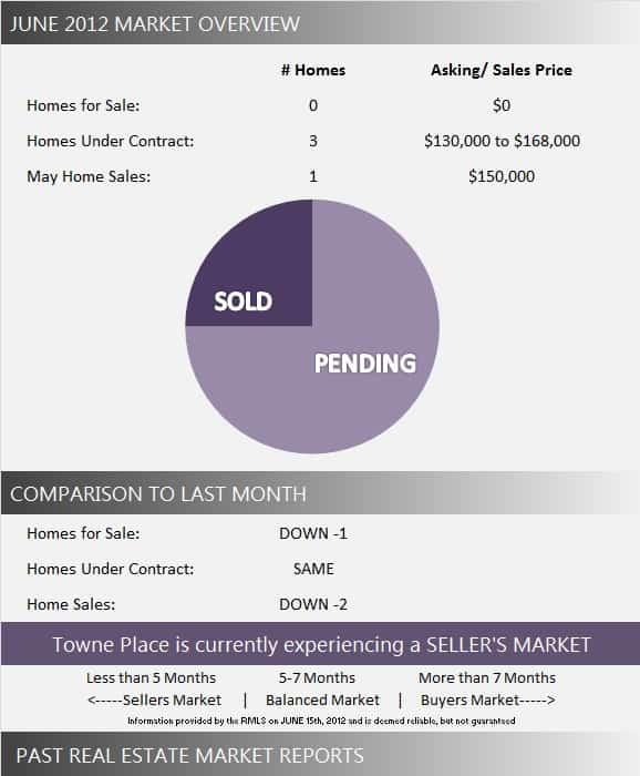 Towne Place Market Report June 2012