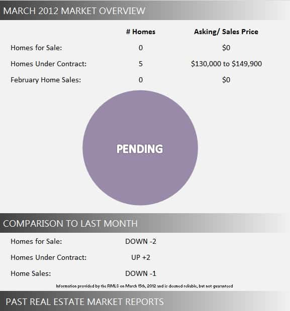 Towne Place Market Report March 2012