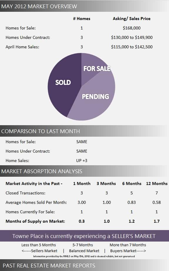Towne Place Real Estate Market Report May 2012