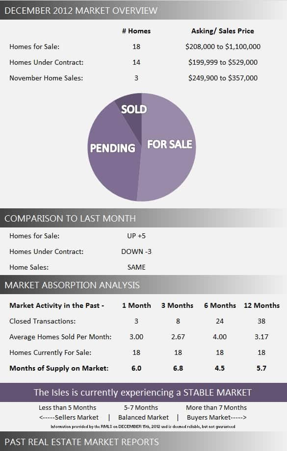 Isles at Wellington Wellington Florida Market Report December 2012