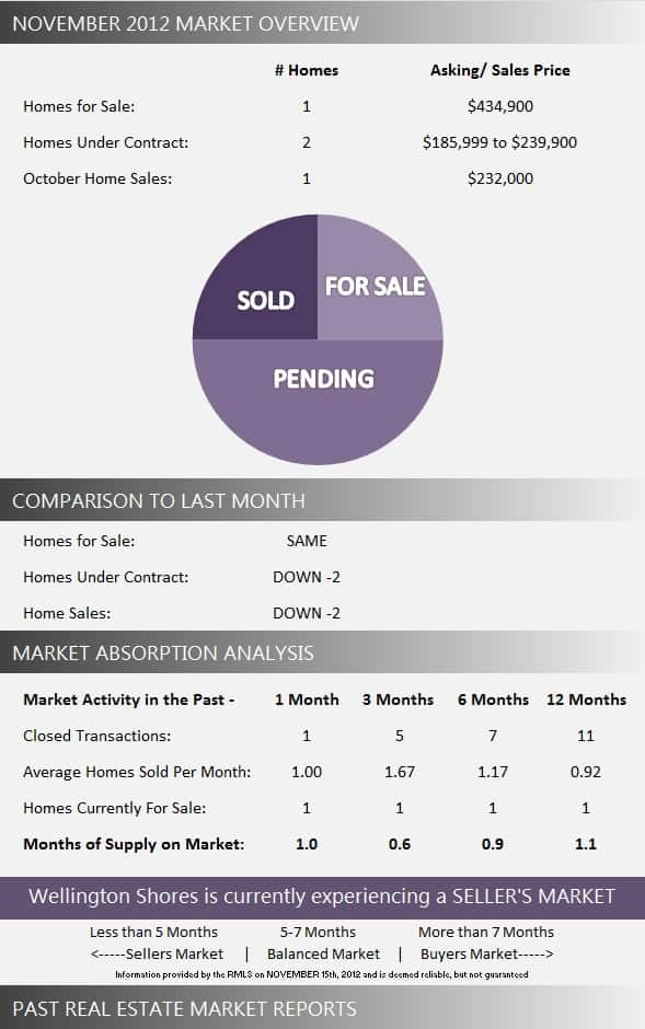 Wellington Shores Market Report November 2012