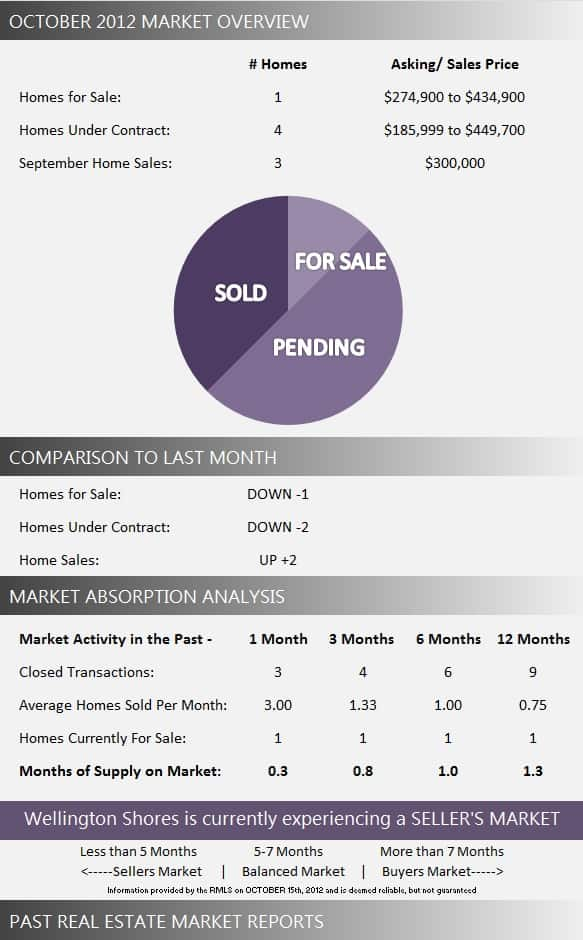 Wellington Shores Market Report October 2012