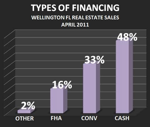 Wellington Florida Market Report April 2011 Financing