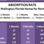 Are there a lot of Homes for Rent in Wellington Florida?