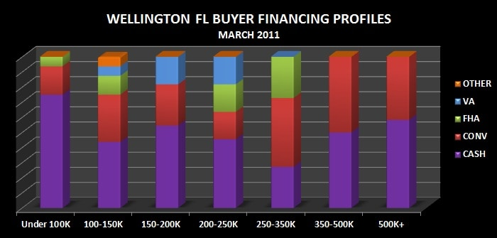 Wellington FL Buyer Finance Profiles