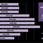 The Isles at Wellington – Wellington FL Real Estate Market Trends 2002-2011