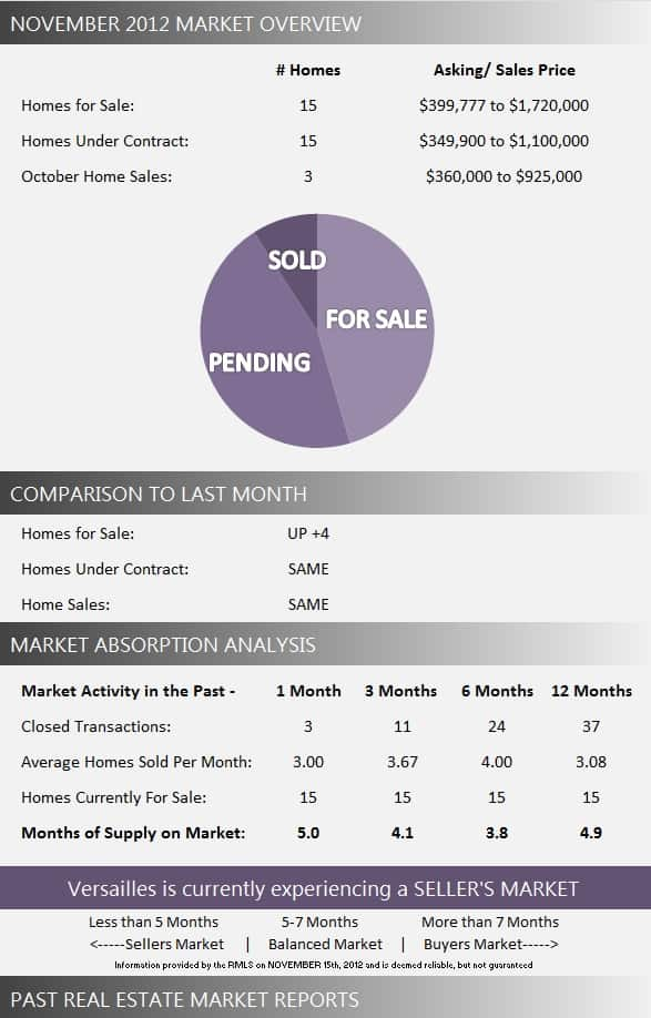 Versailles Market Report November 2012