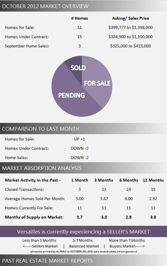 Versailles Market Report October 2012