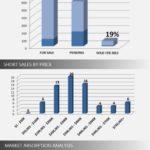 Wellington Short Sale Market Report: March 2012