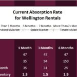 ATTENTION TENANTS | Wellington has a Shortage of Rental Homes!