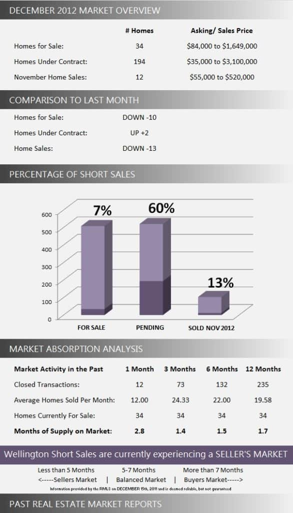 Wellington Florida Short Sale Market Report December 2012