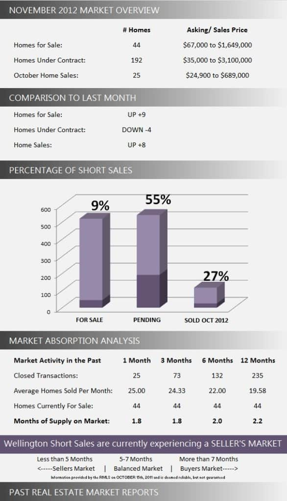 Wellington Florida Short Sale Market Report November 2012