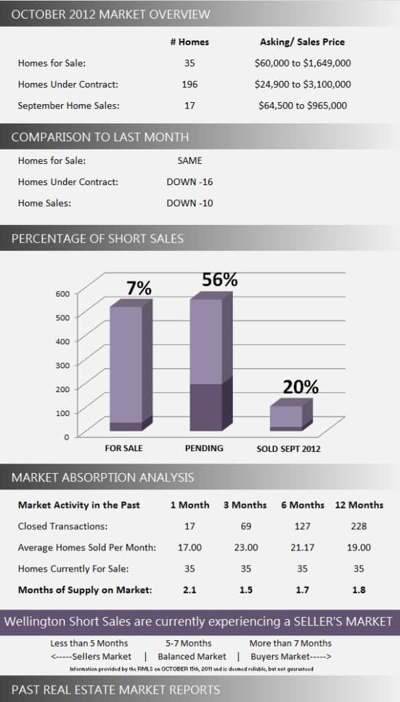 Wellington Short Sale Market Report October 2012