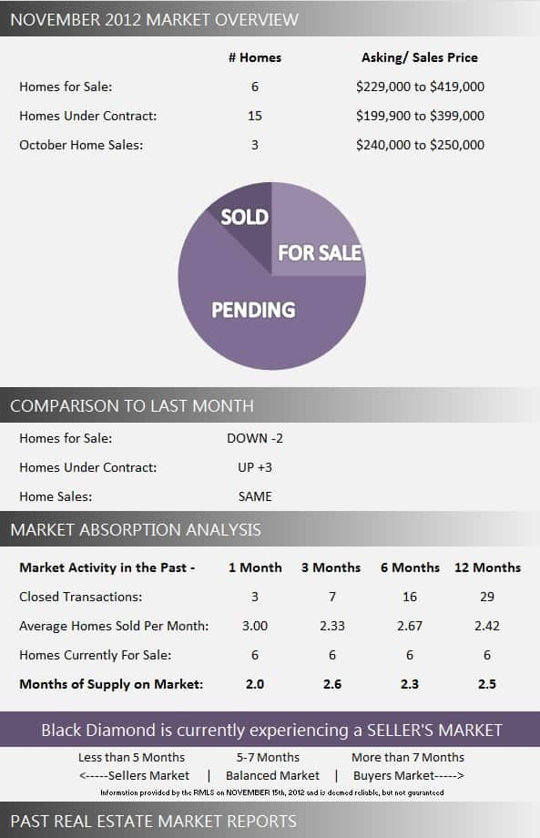 Black Diamond Market Report November 2012