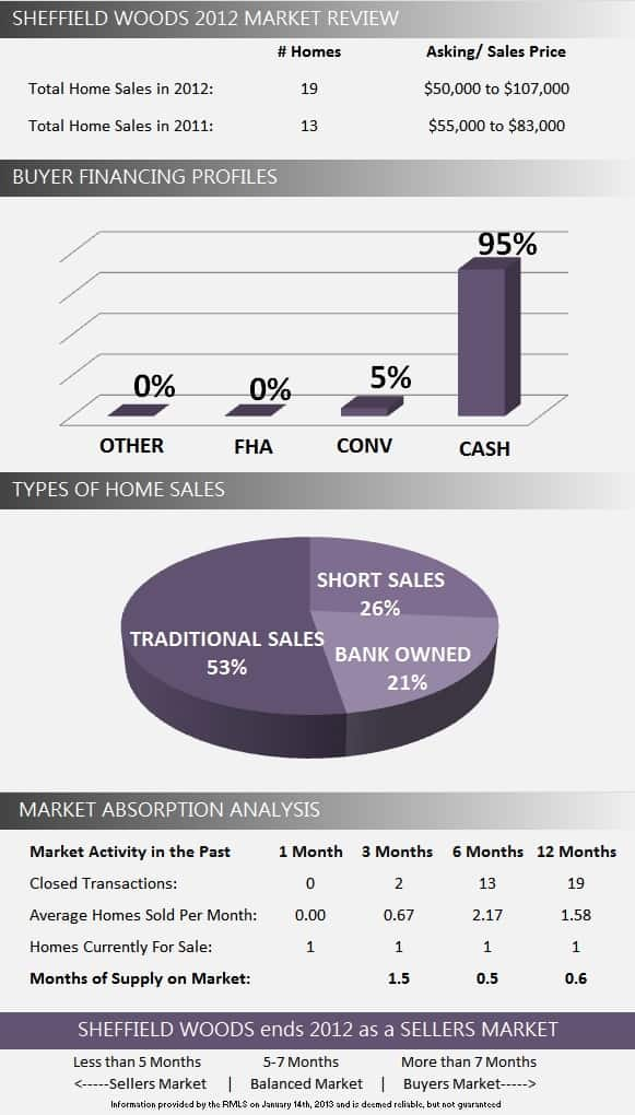 Sheffield Woods Wellington Florida Real Estate | 2012 Year in Review