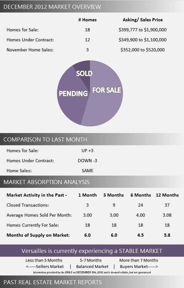 Versailles Wellington Real Estate Market Report December 2012