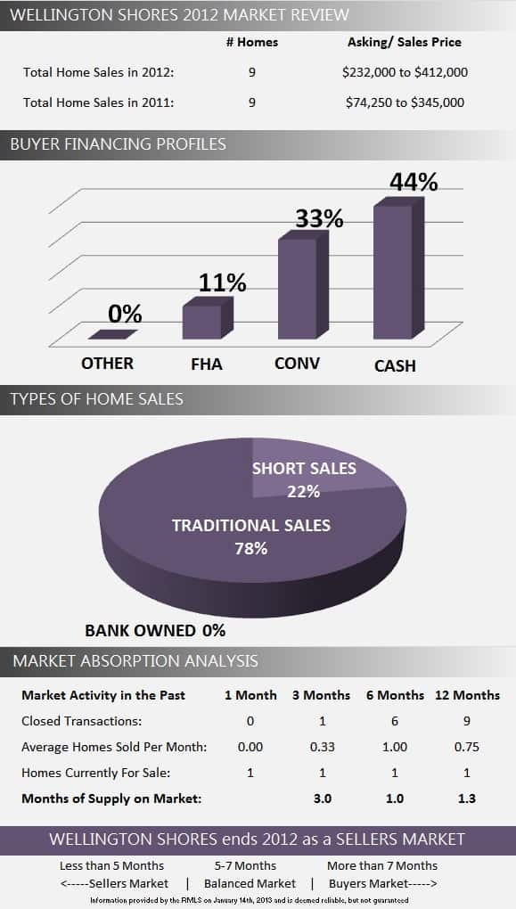 Wellington Shores Wellington Florida Real Estate   2012 Year in Review
