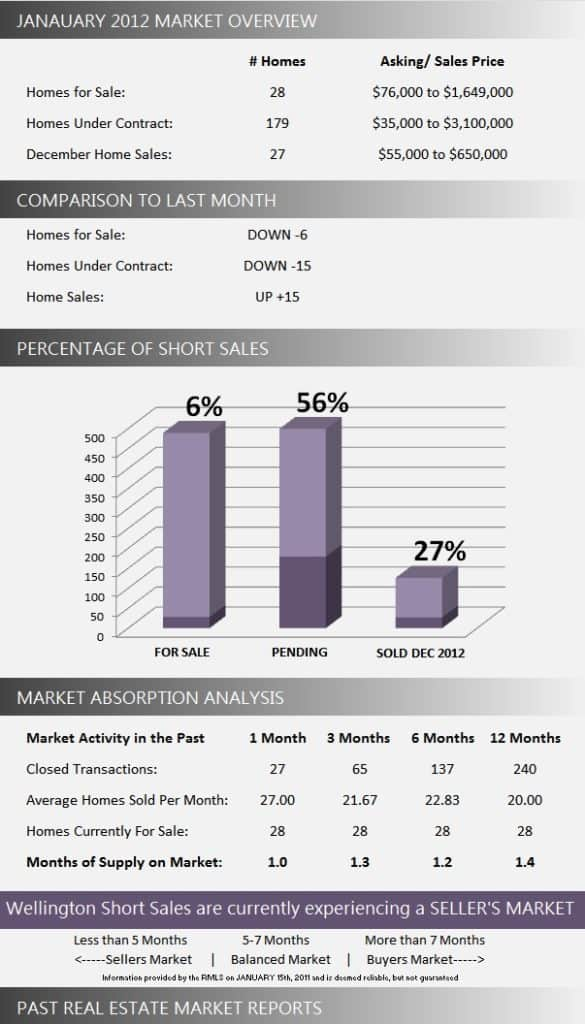 Wellington Short Sale Homes for Sale | January 2013 Market Report