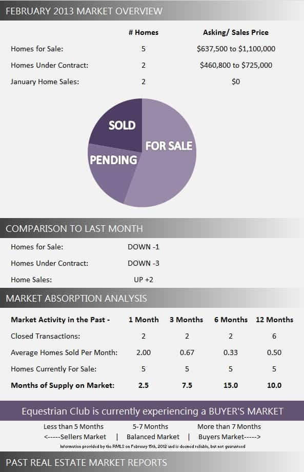 Equestrian Club Real Estate Market Report February 2013