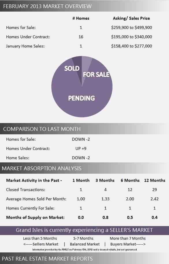 Grand Isles Real Estate Market Report February 2013