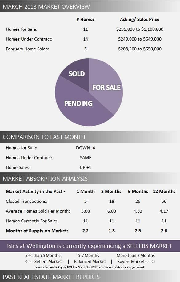 Isles at Wellington Homes for Sale | March 2013 Market Report