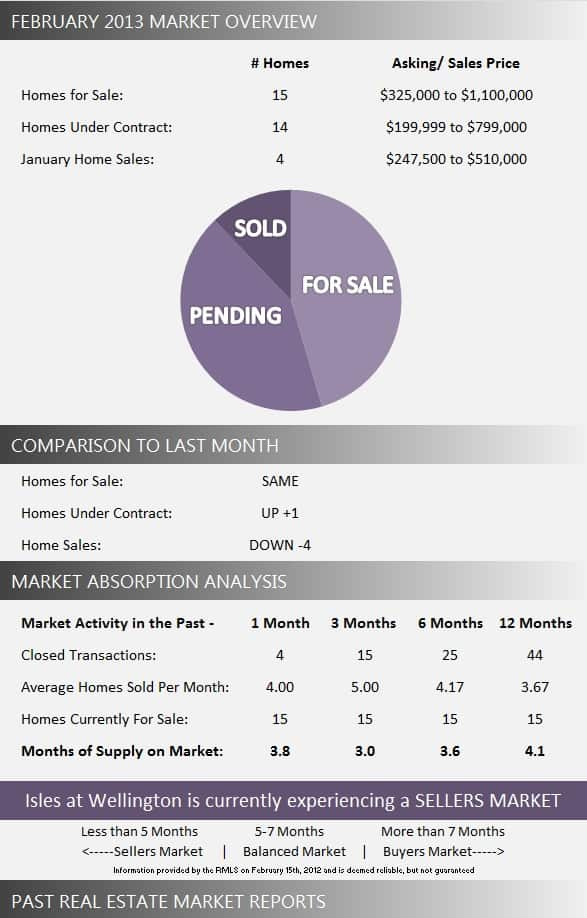 Isles at Wellington Real Estate Market Report February 2013