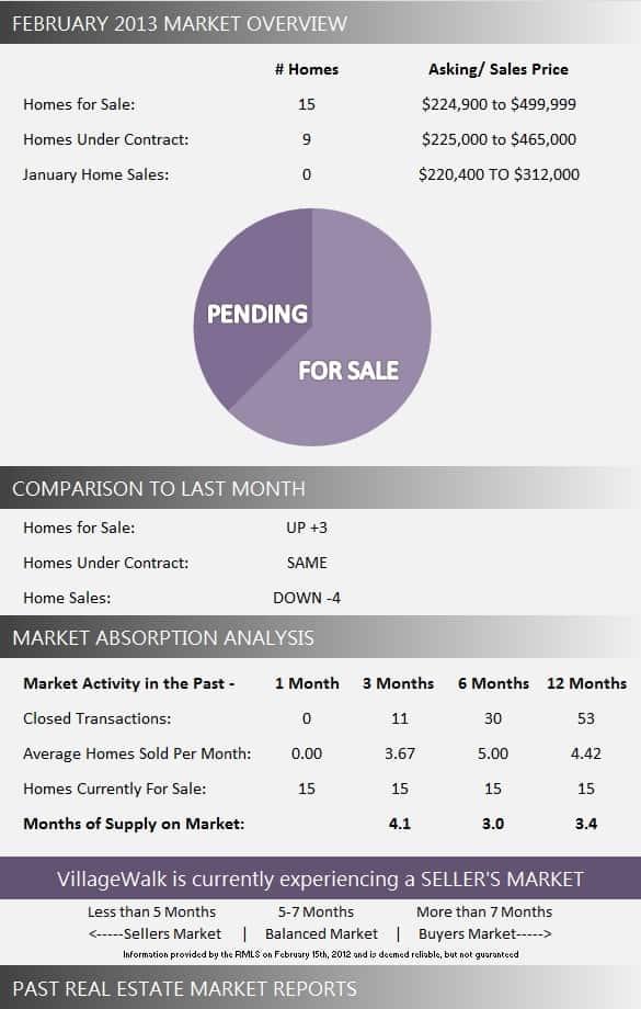 VillageWalk Real Estate Market Report February 2013