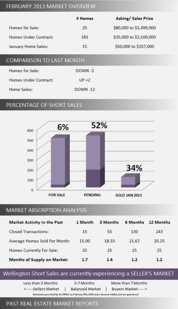 Wellington Florida Short Sale Market Report February 2013