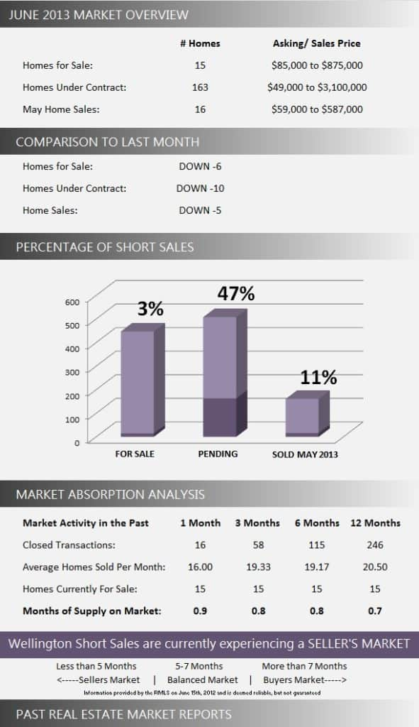 Wellington Short Sale Homes for Sale | June 2013 Market Report