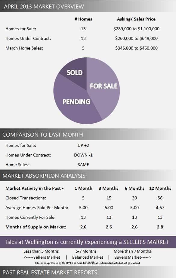 Isles at Wellington Florida Real Estate Market Report April 2013