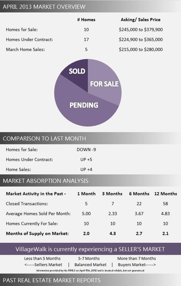 VillageWalk Wellington Florida Real Estate Market Report April 2013