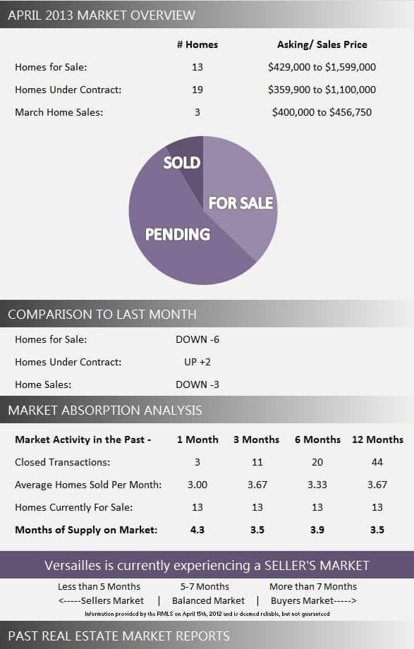 Versailles Wellington Florida Real Estate Market Report April 2013