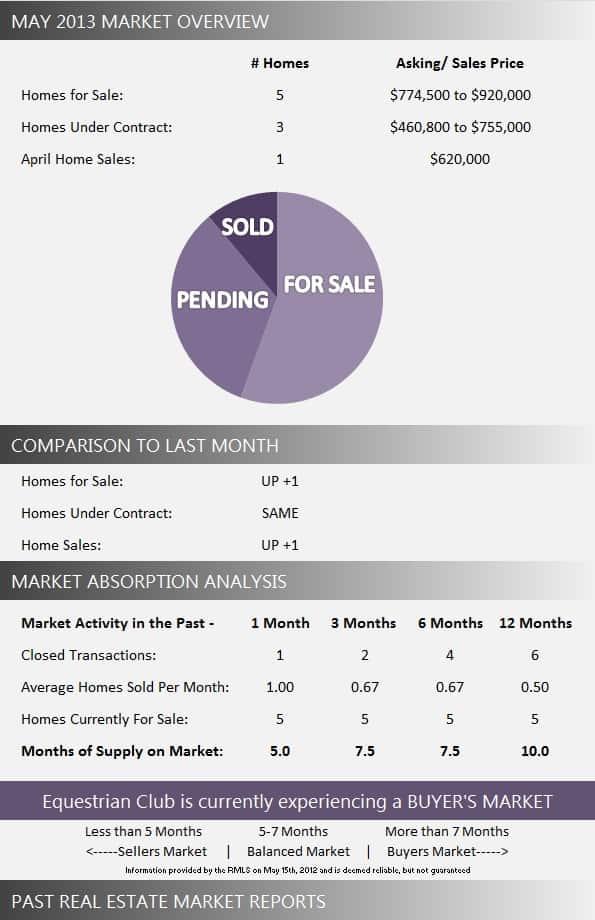 Equestrian Club Wellington Florida Real Estate Market Report May 2013