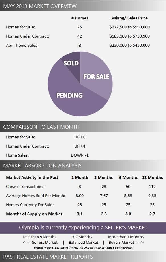 Olympia Wellington Florida Real Estate Market Report May 2013