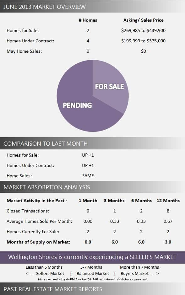 Wellington Shores Wellington Homes for Sale | June 2013 Market Report