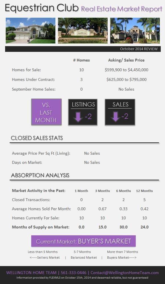 Equestrian Club Wellington Florida Market Report October 2014