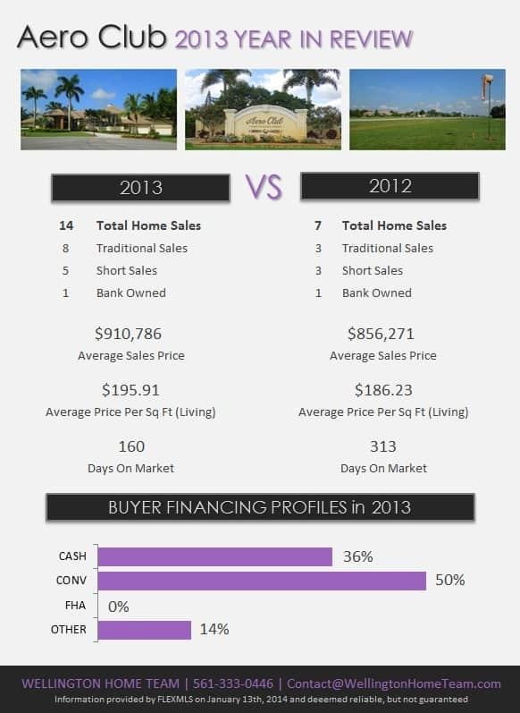 Aero Club Wellington Florida Real Estate 2013 Year in Review
