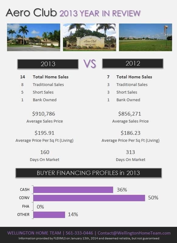 Aero Club Wellington Florida Real Estate 2013 Year in Review