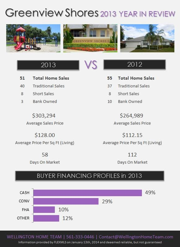Greenview Shores Wellington Florida Real Estate 2013 Year in Review