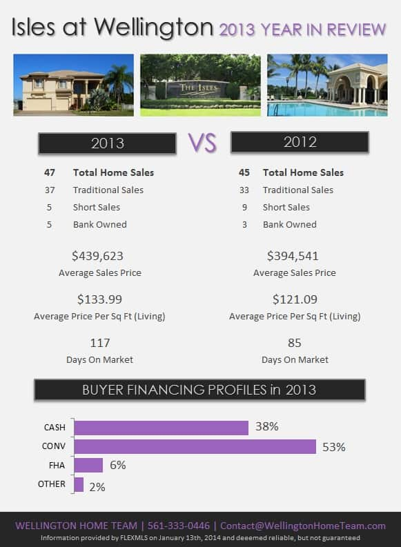 Isles at Wellington Florida 2013 Year in Review