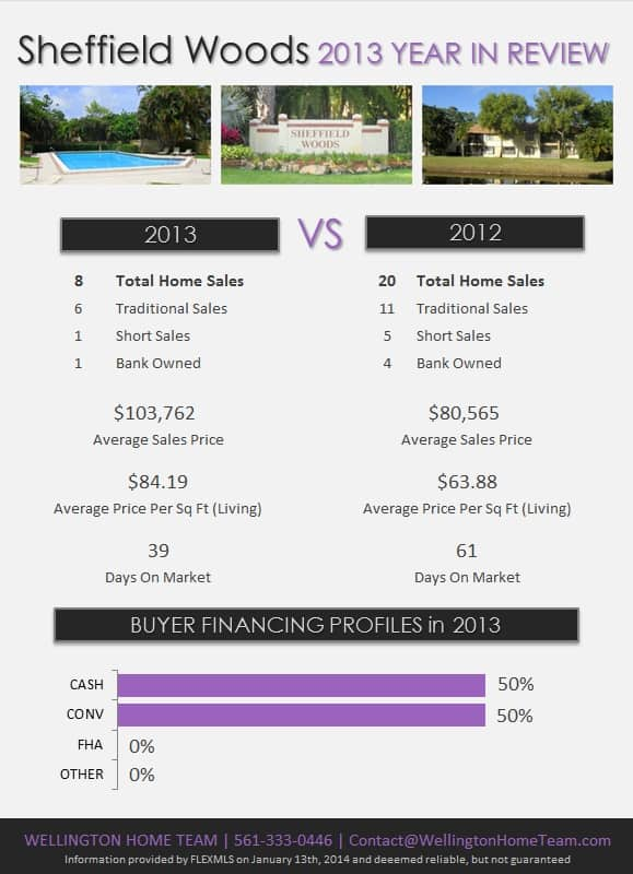 Sheffield Woods Wellington Florida Real Estate 2013 Year in Review
