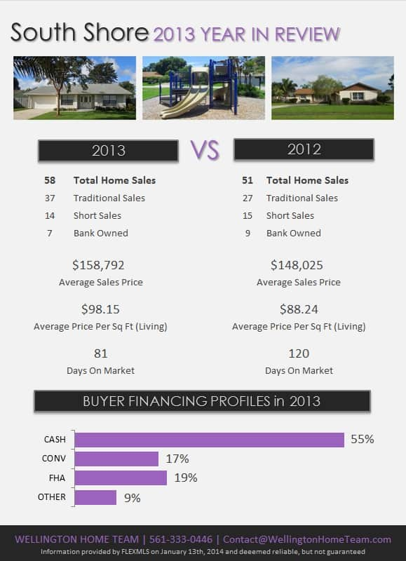 South Shore Wellington Florida Real Estate 2013 Year in Review