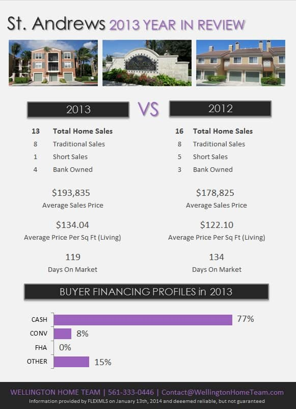 St. Andrews Wellington Florida Real Estate 2013 Year in Review