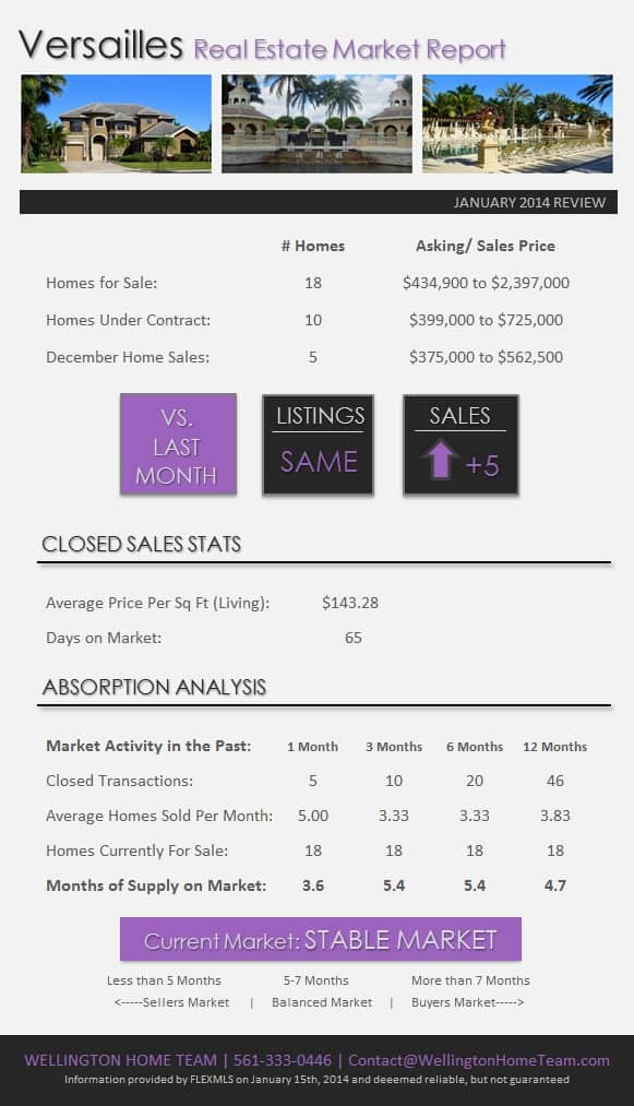 Versailles Wellington Florida Real Estate Market Report January 2014