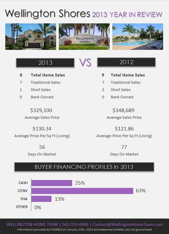 Wellington Shores Wellington Florida Real Estate 2013 Year in Review