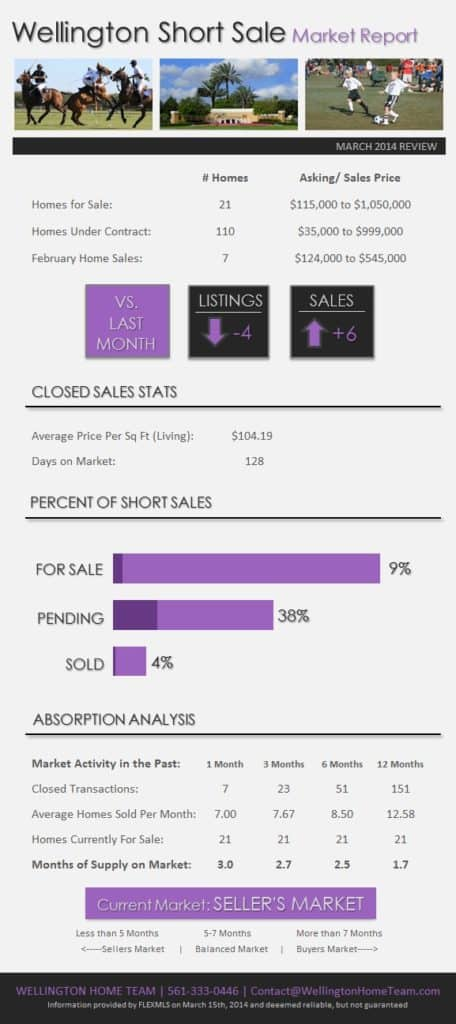 Wellington Florida Short Sale Market Report February 2014